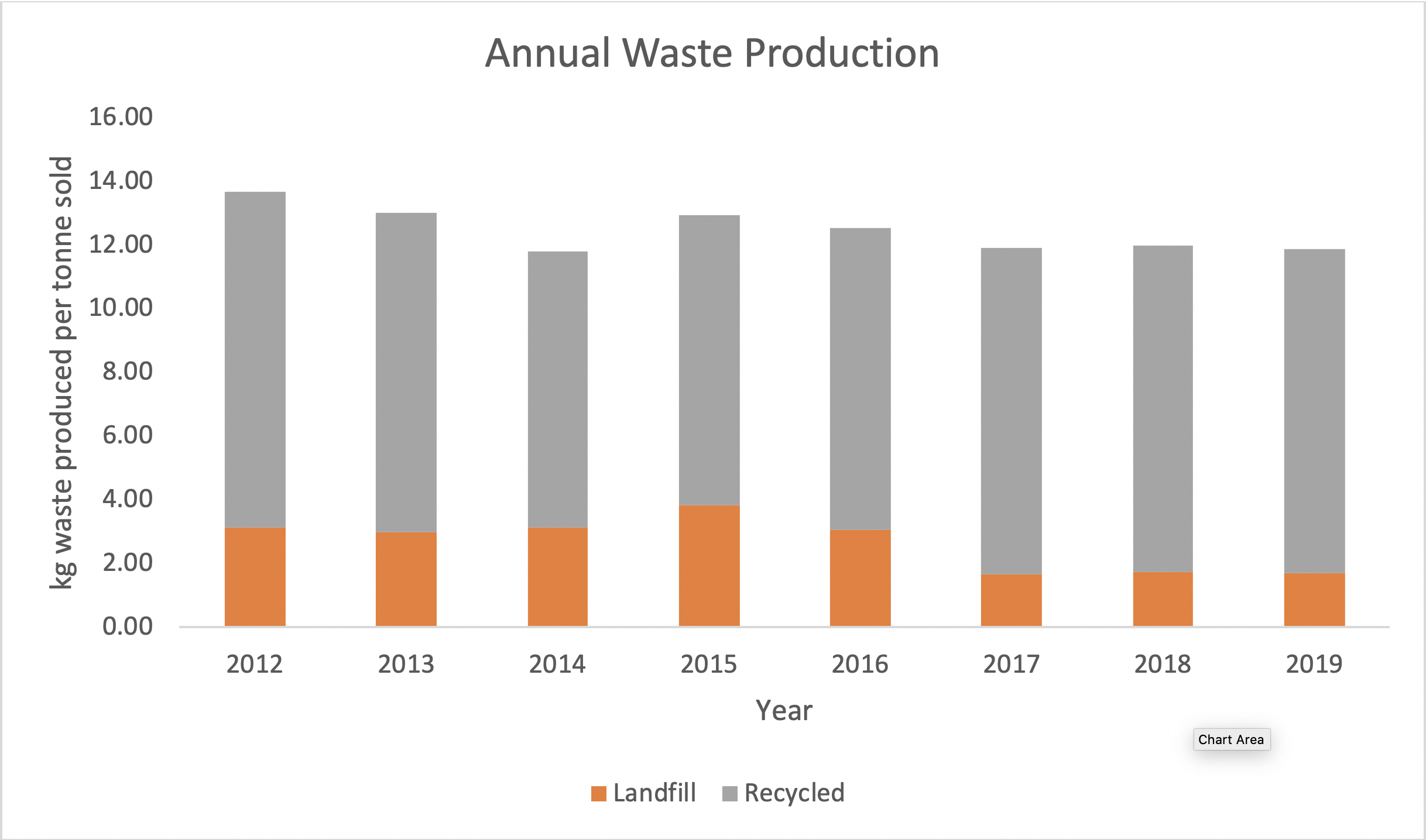 annual-waste-production-2019