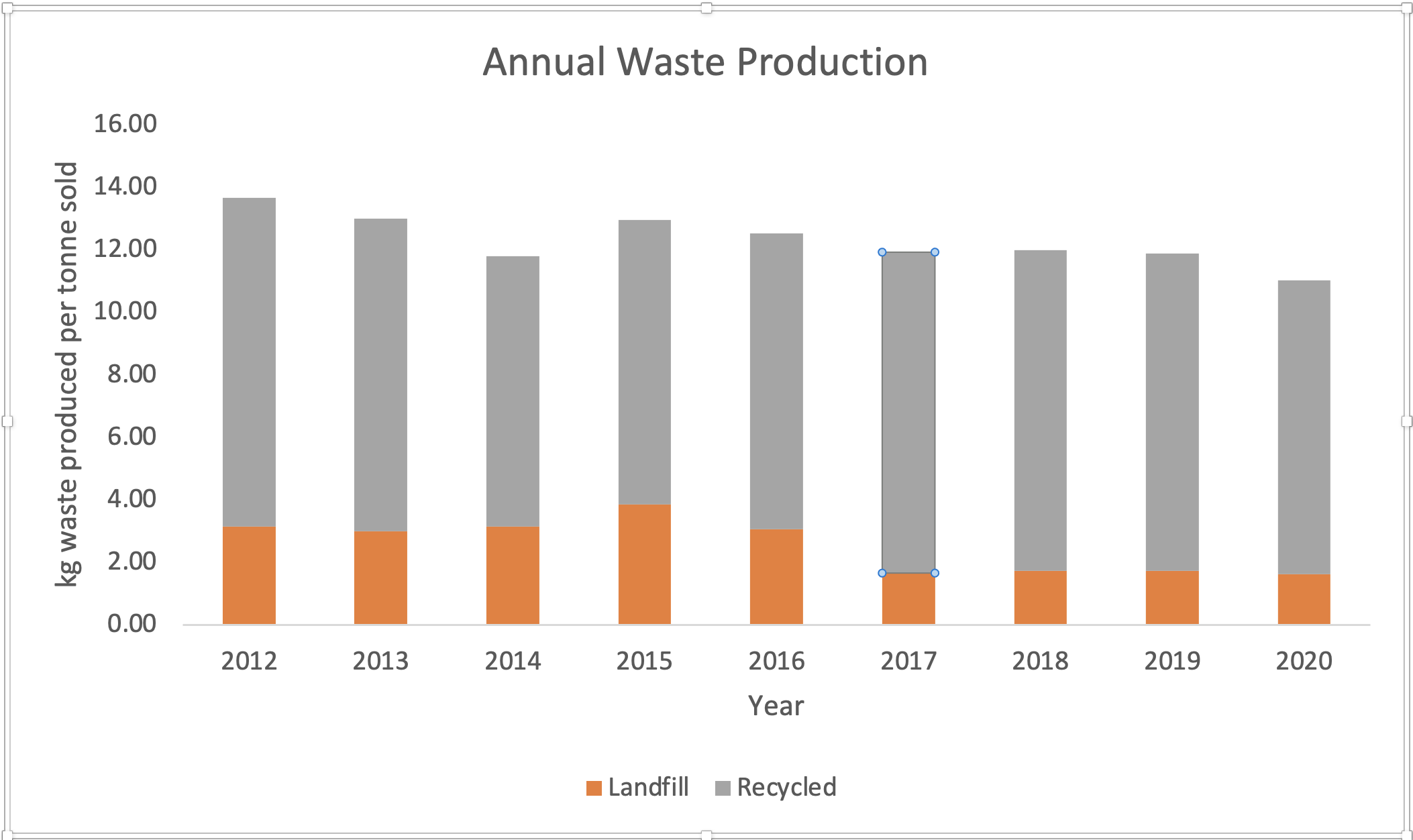 annual-waste-production-2020