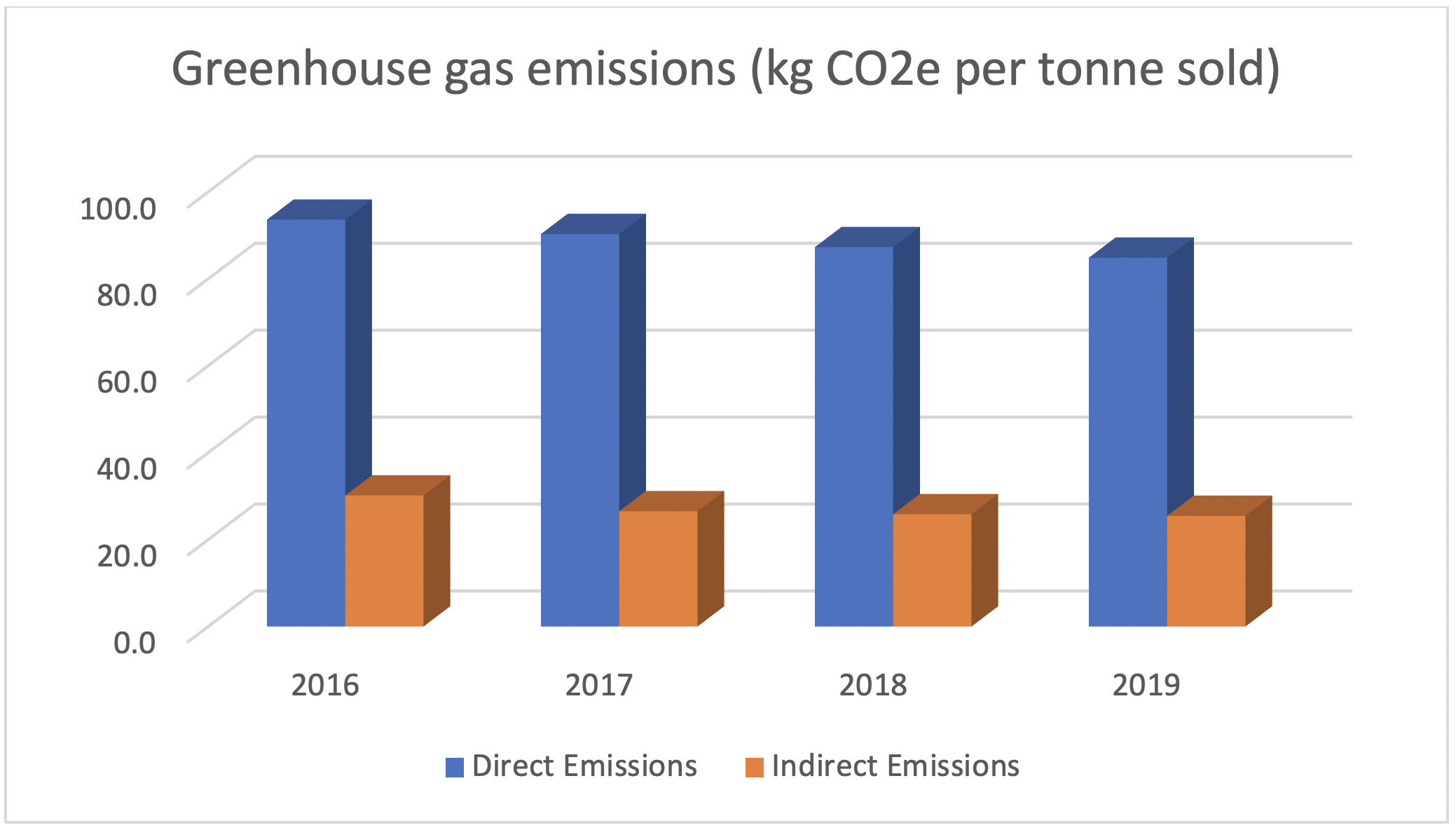 greenhouse gas 2019